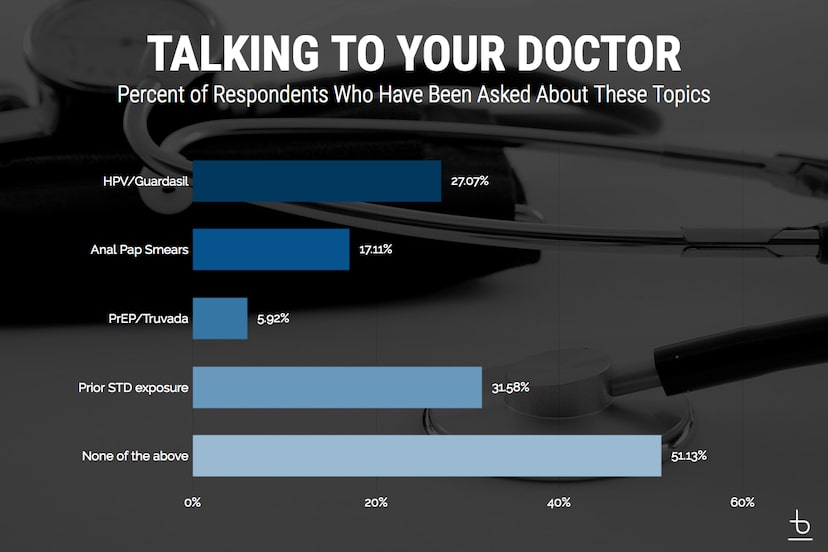 Chart of sexual health topics asked by percentage