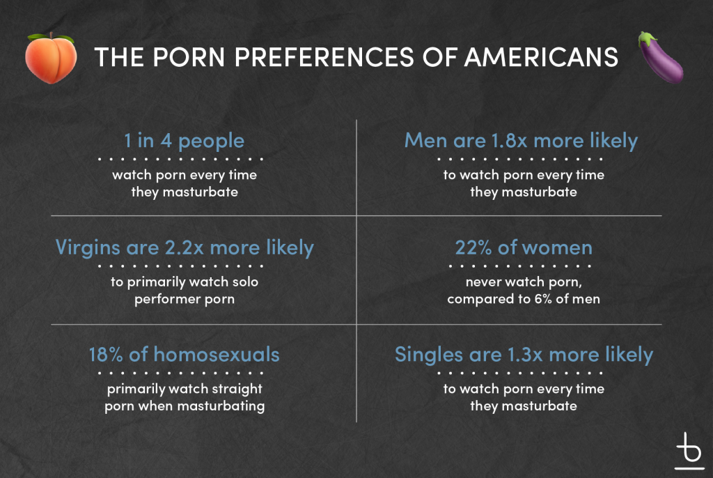 """Graphic: """"The Porn Preferences of Americans"""""""
