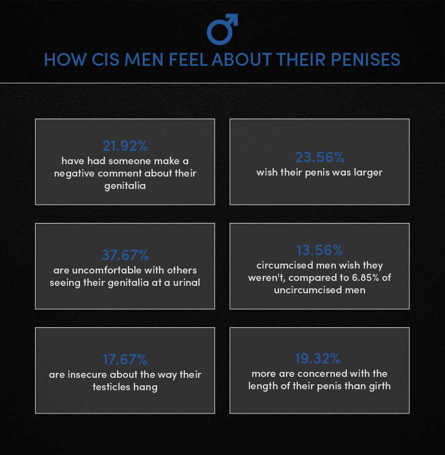 Infographic: How CIS Men Feel About Their Penises