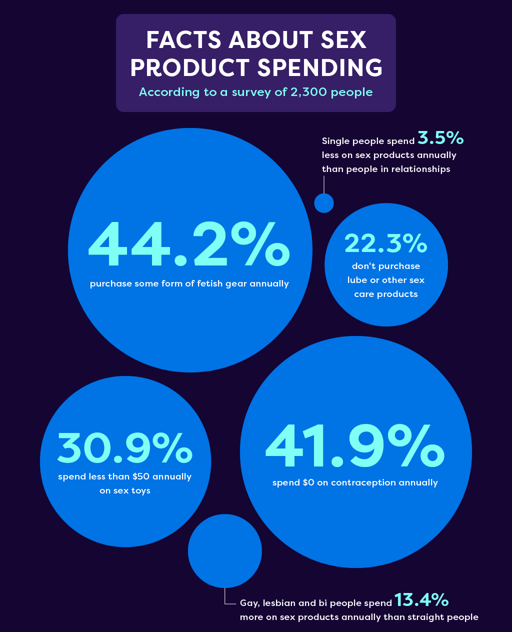 graphic displaying statistical facts about sex product spending